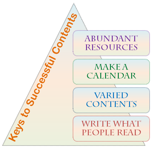 4 needs for writing great contents
