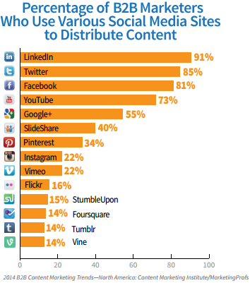 91% B2B use LinkedIn for content distribution