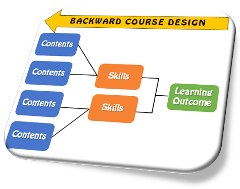 Backward Design Model