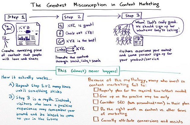 Grave misconceptions in content marketing