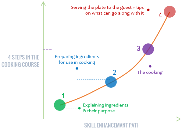 Course planning for solo online teachers