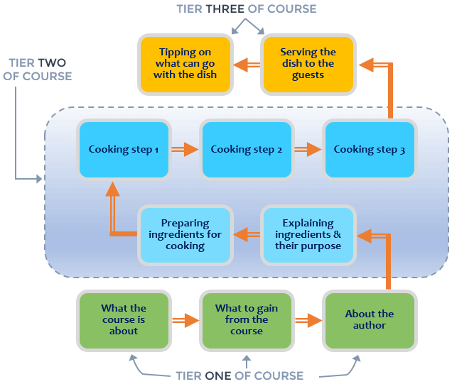Course structuring without instructional design