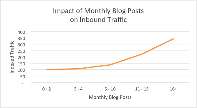 More blog posts mean more inbound traffic