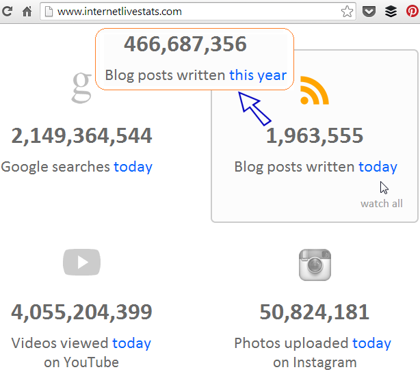 3.5 million blog articles posted everyday on Internet